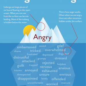 A drawing of an iceberg says 'angry' on it. Below the surface of the water are other feelings meant to describe what the anger is about such as scared or nervous.