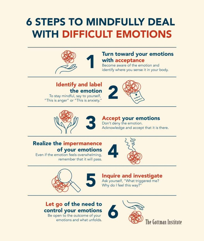 a guide shows the six steps to mindfully dealing with difficult emotions