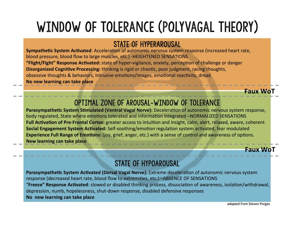 a chart describing the window of tolerance in three sections. the highest in orange displaying the state of hyper arousal; the middle in green describing optimal arousal; and the bottom in blue describing hypo arousal